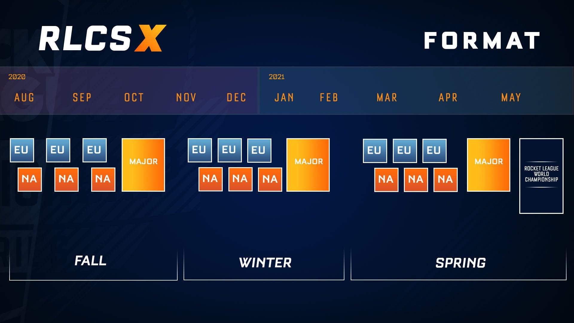 RLCS X Format