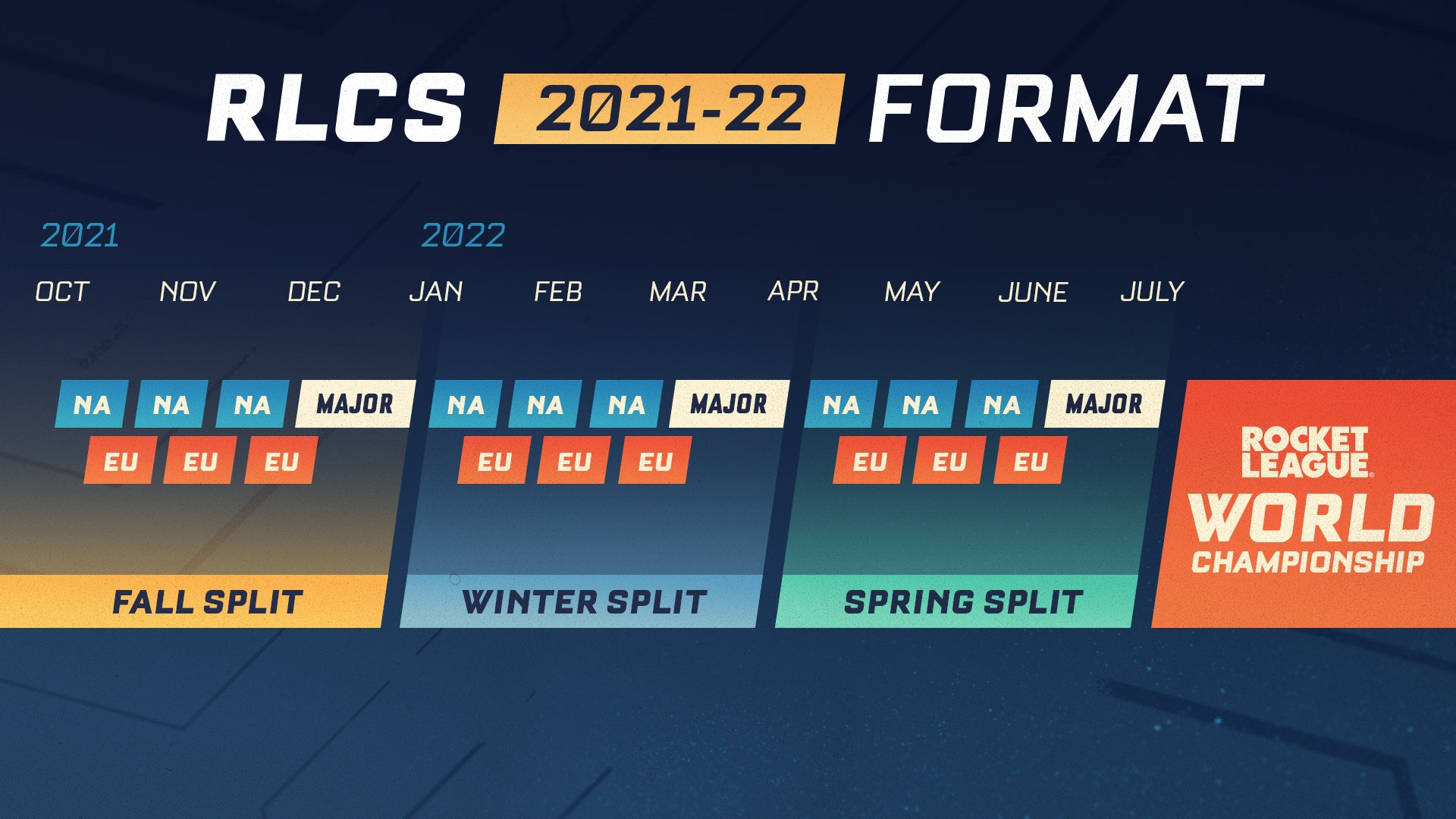 RLCS 2021-22 Format