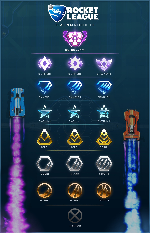 Competitive Season 3 Rewards Coming in April | Rocket League
