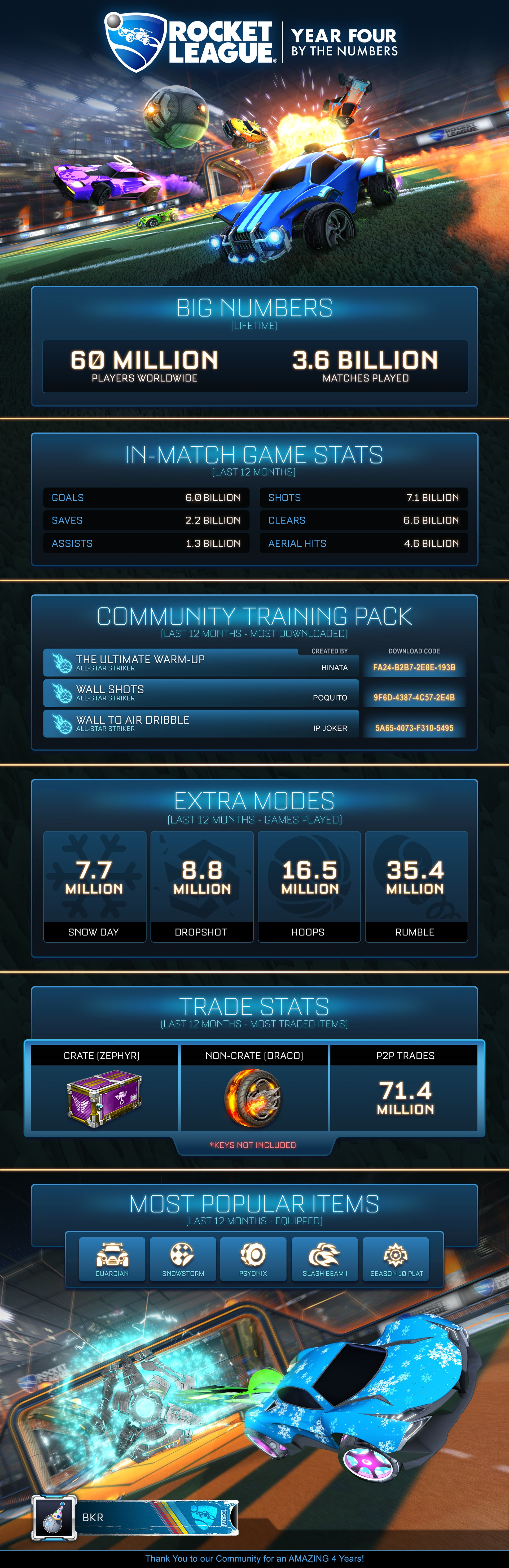 IMAGE(https://rocketleague.media.zestyio.com/rl-year-4_infographic_tall_deliverable--1-.jpg)